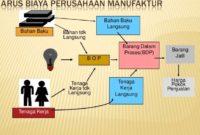 Aliran Biaya Dalam Perusahaan Manufaktur, Pelaporan Operasi, Laba Rugi, Neraca dan Laporan Arus Kas