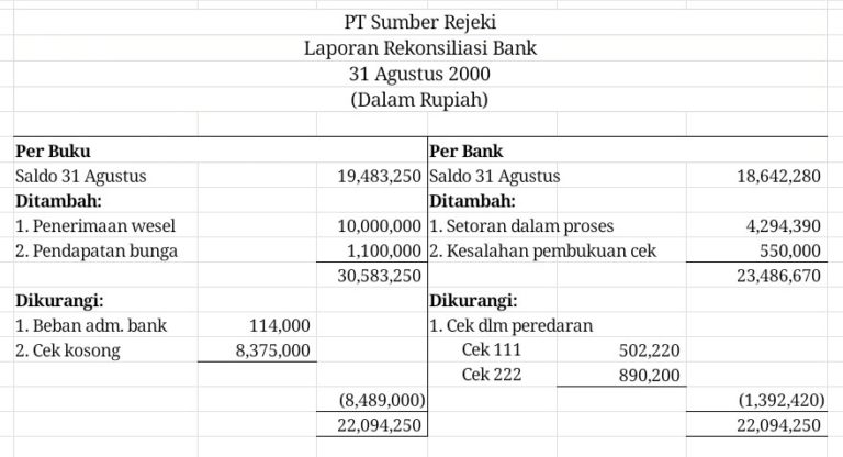 Contoh Pengerjaan Laporan Rekonsiliasi Bank