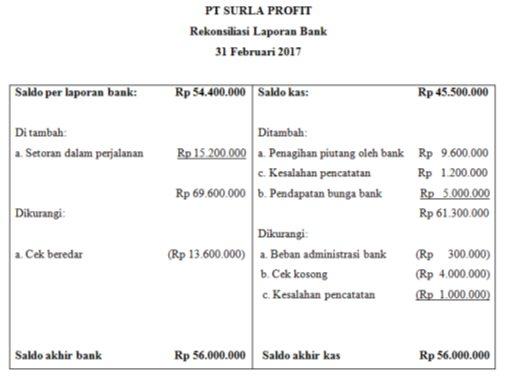 rekonsiliasi bank PT Surla Profit