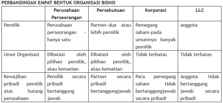 Perbandingan 4 bentuk organisasi bisnis