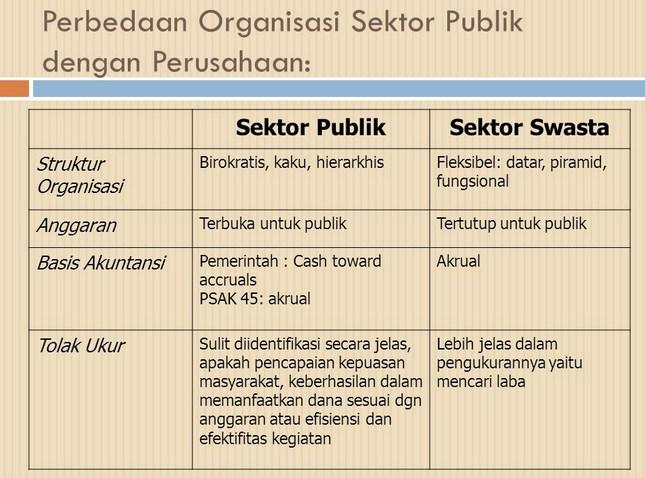 Pengaruh Dari Organisasi Organisasi Swasta Dan Pemerintah