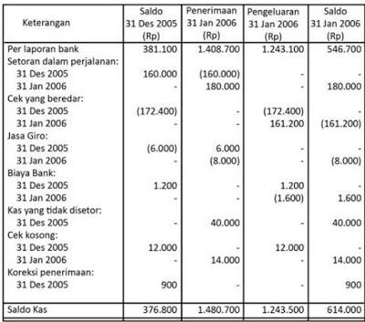 perbedaan catatan bank dan perusahaan