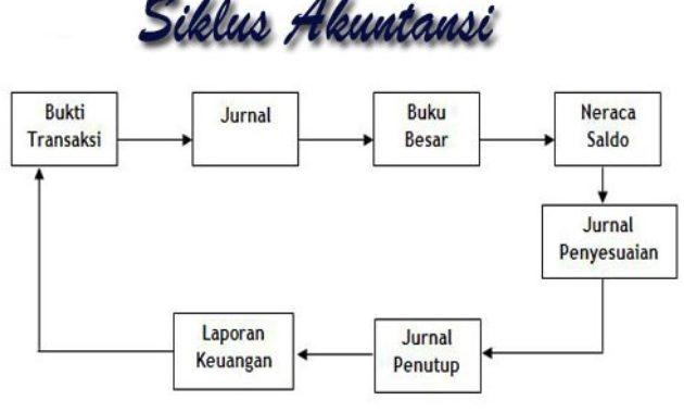Siklus Akuntansi, Neraca, Tujuan, Standar, Asumsi, Konsep dan Keterbatasan