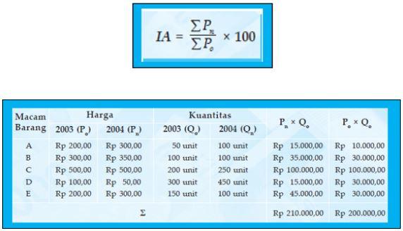 metode indeks harga