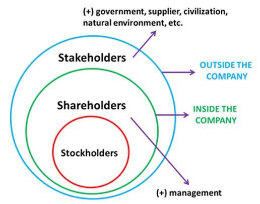 pengertian shareholder dan stockholder