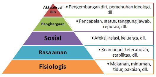 piramida kebutuhan manusia