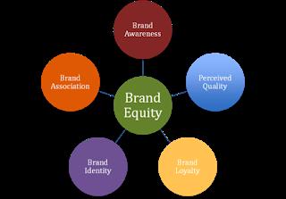 Ekuitas Merek brand equity