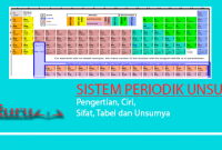 Sistem Periodik Unsur adalah