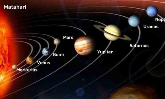Nama Planet di Tata Surya