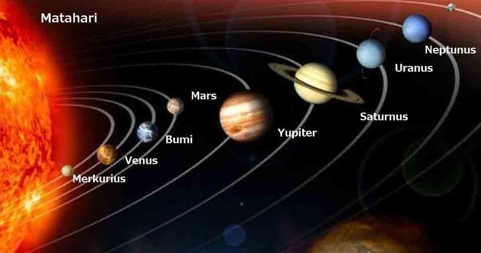 9 Nama Planet Tata Surya Susunan Ciri Gambar Dan Keterangannya