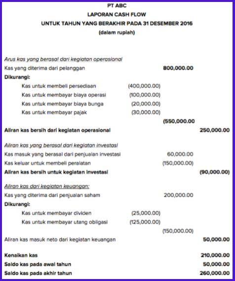 contoh laporan cash flow langsung direct