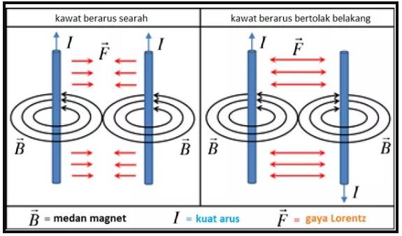 Rumus-Gaya-Lorentz