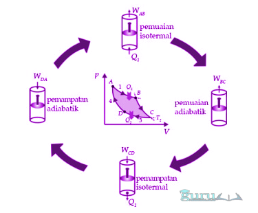 Bentuk-Siklus-Carnot
