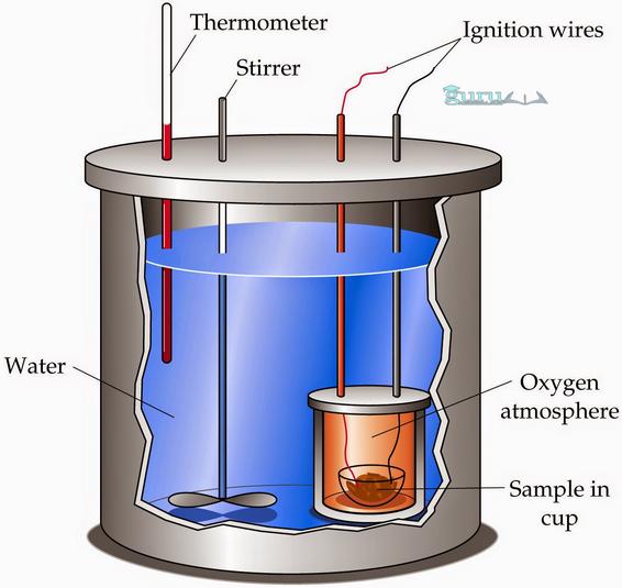 Contoh-Kalorimeter
