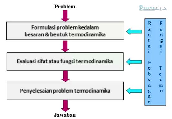 Prinsip-Termodinamika2
